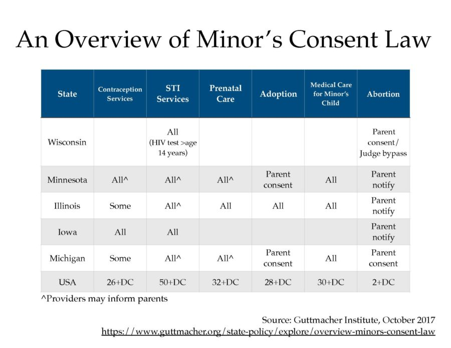 An Overview of Minor