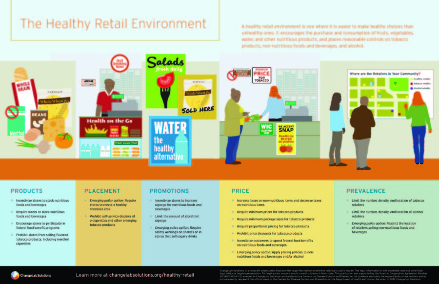 The Healthy Retail Environment