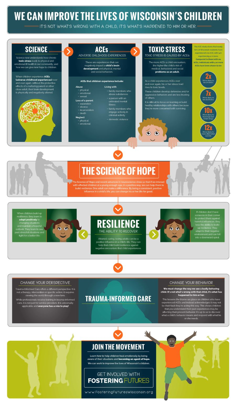 We Can Improve the Lives of Wisconsin Children: Infographic